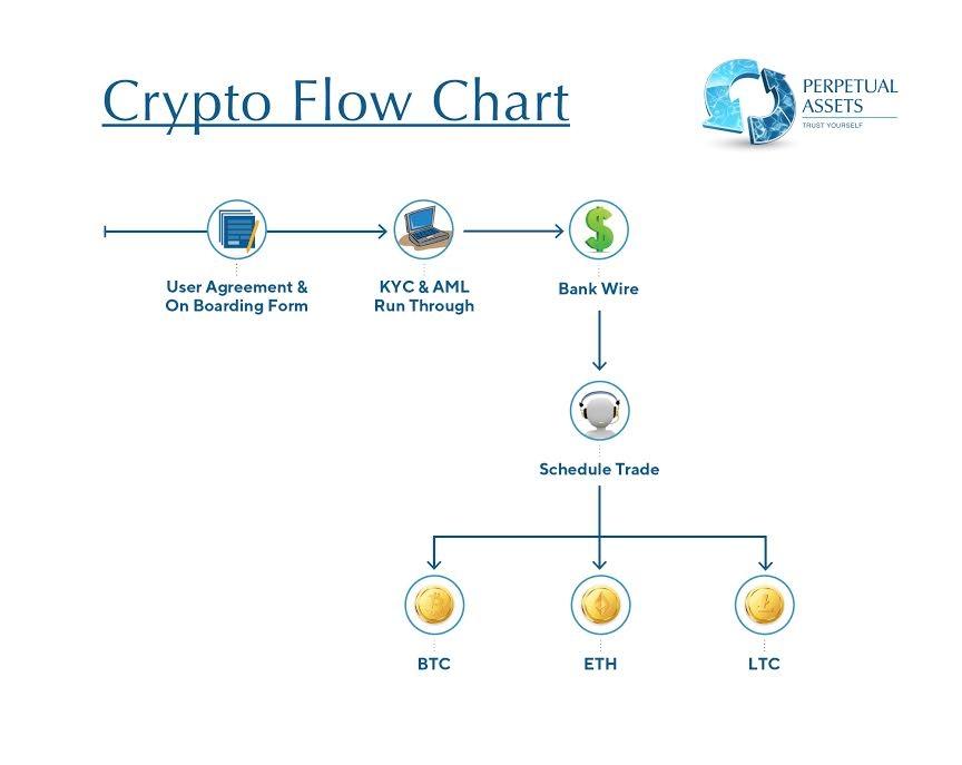 Crypto IRA Flow Chart