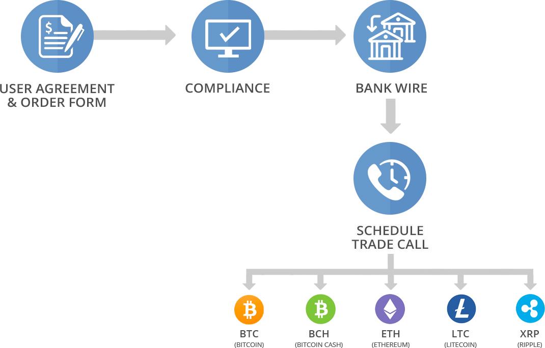 Crypto flowchart
